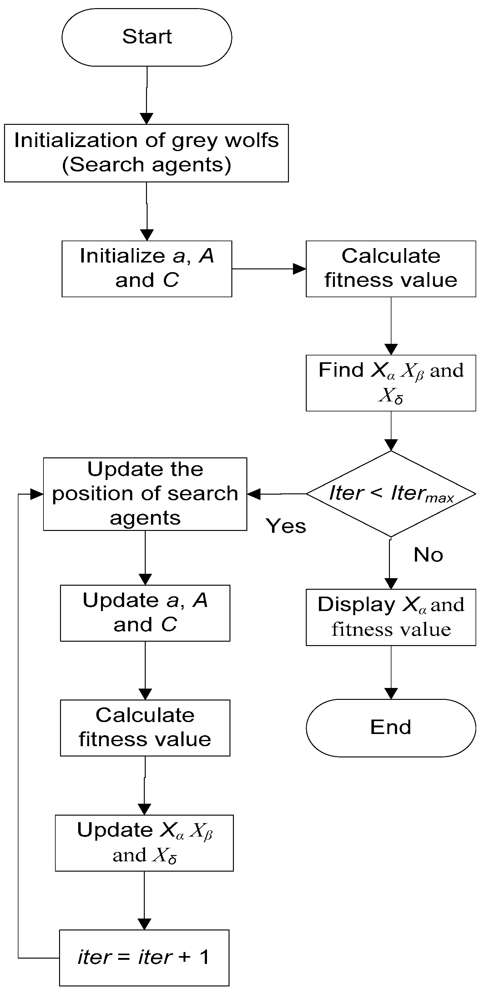 Processes | Free Full-Text | Gain Scheduling of a Robust