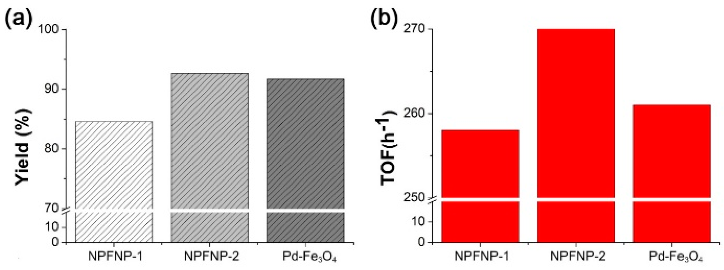 Processes | Free Full-Text | Recent Novel Hybrid Pd–Fe3O4