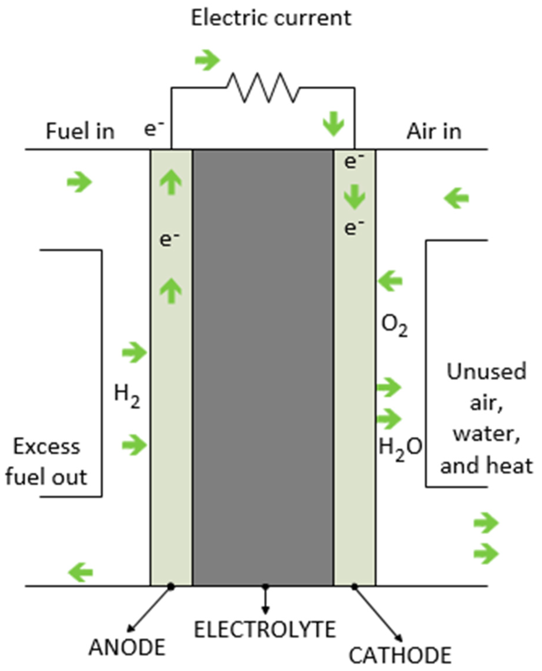 Processes   Free Full-Text   PEM Fuel Cell Voltage Neural