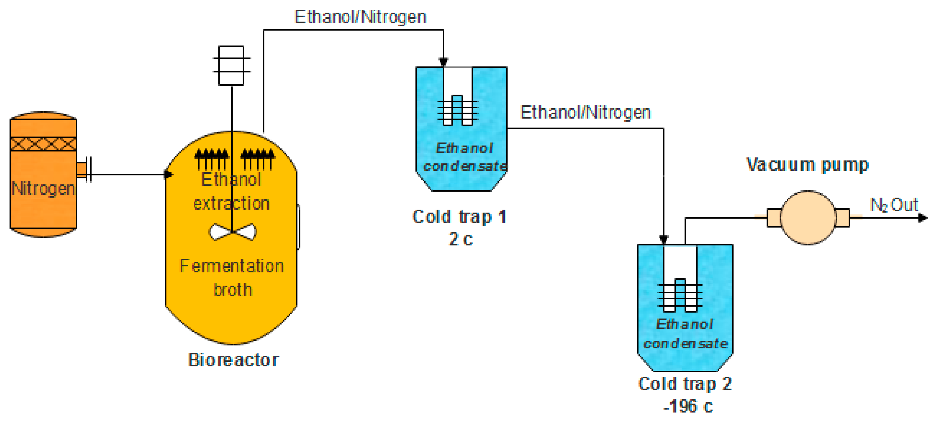 Processes Free Full Text Overview Of Alternative Ethanol Removal Techniques For Enhancing Bioethanol Recovery From Fermentation Broth Html