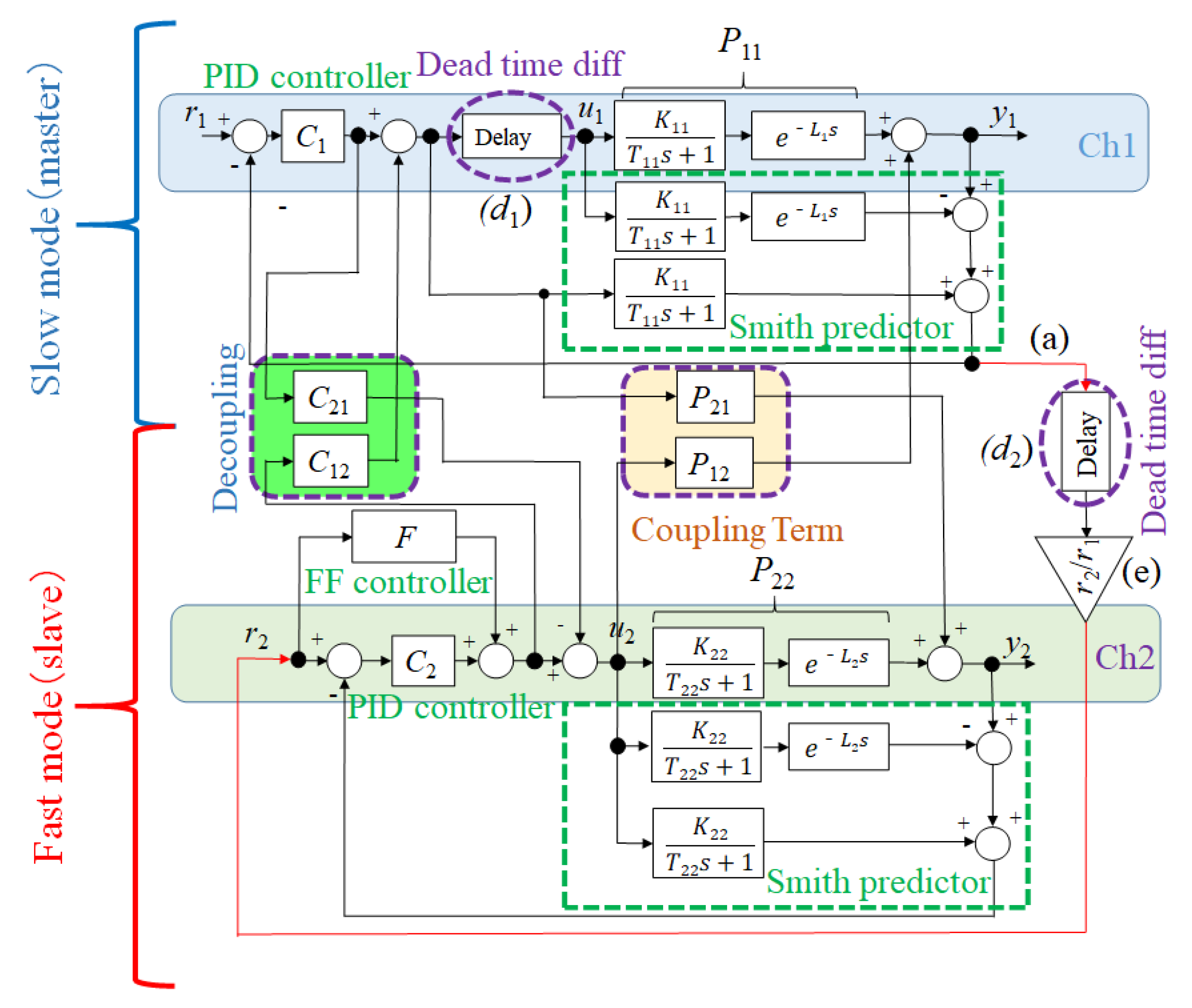 Block Diagram Showing How A Temperature Controller And Ssr Is Used