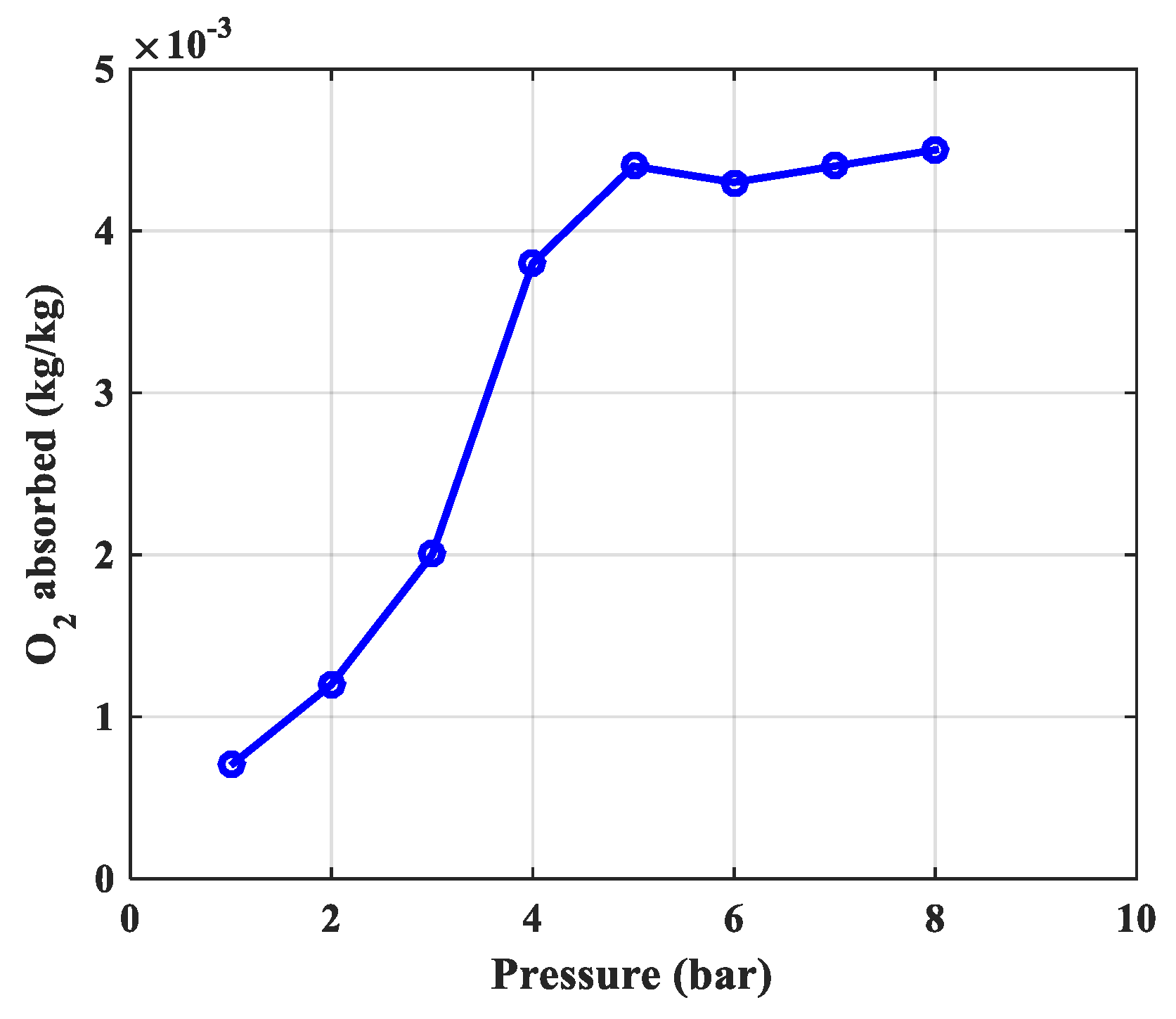 Processes | Free Full-Text | Simulation and Experimental