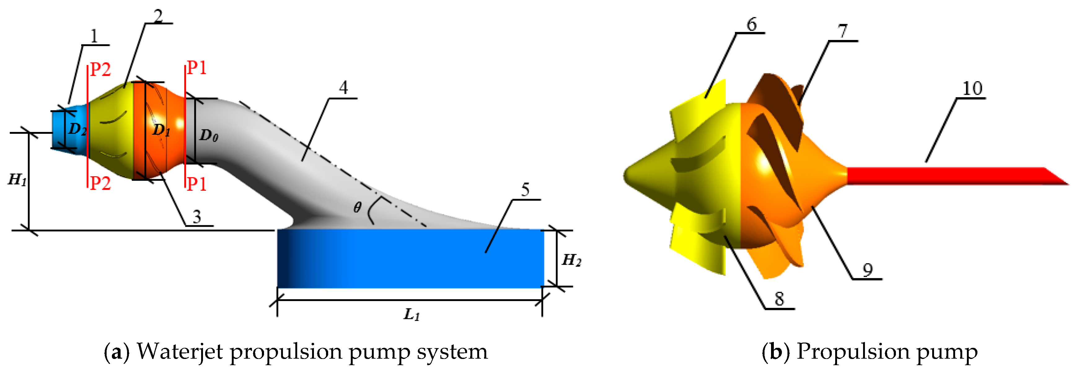 Processes Free Full Text Numerical Analysis Of Two Phase Flow In The Cavitation Process Of A Waterjet Propulsion Pump System