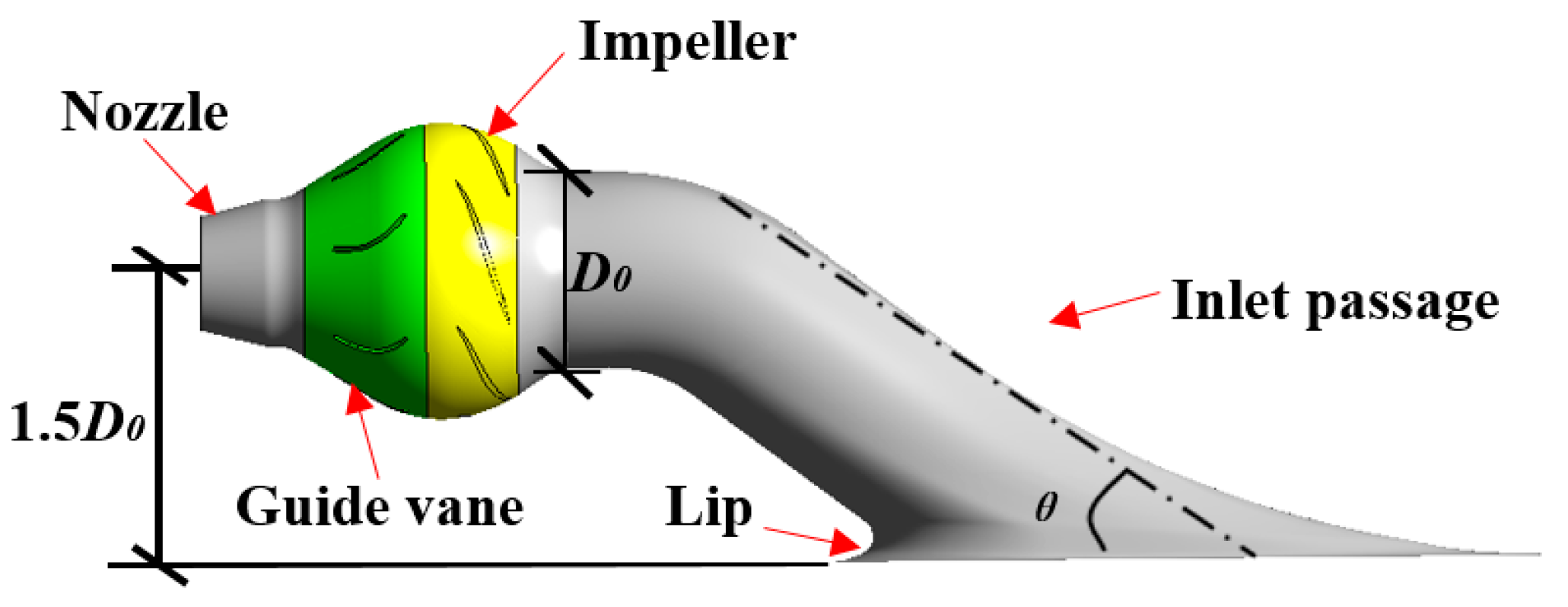 Processes Free Full Text Numerical Simulation On Hydraulic Characteristics Of Nozzle In Waterjet Propulsion System Html