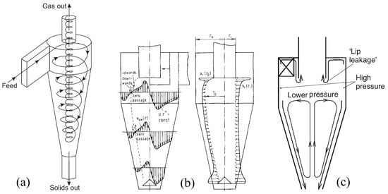 Processes Free Full Text Cfd Modeling Of Gas Solid Cyclone Separators At Ambient And Elevated Temperatures Html