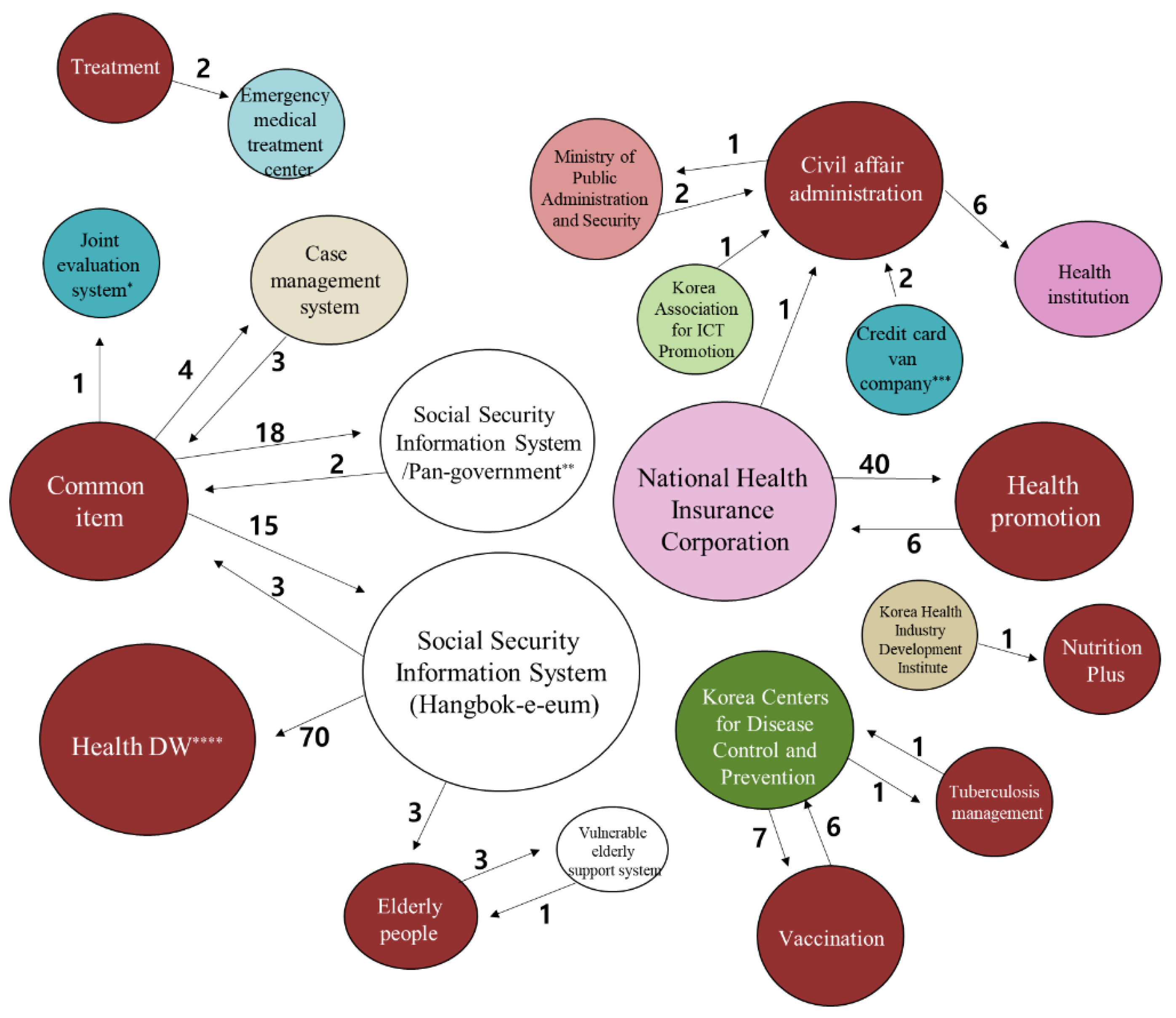 Processes Free Full Text A Proposal For Public Health Information System Based Health Promotion Services