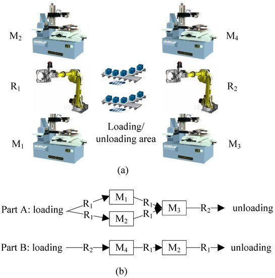Processes Free Full Text Intelligent Colored Token Petri Nets For Modeling Control And Validation Of Dynamic Changes In Reconfigurable Manufacturing Systems Html
