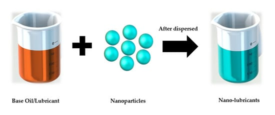 Synthesis of nanolubricants.