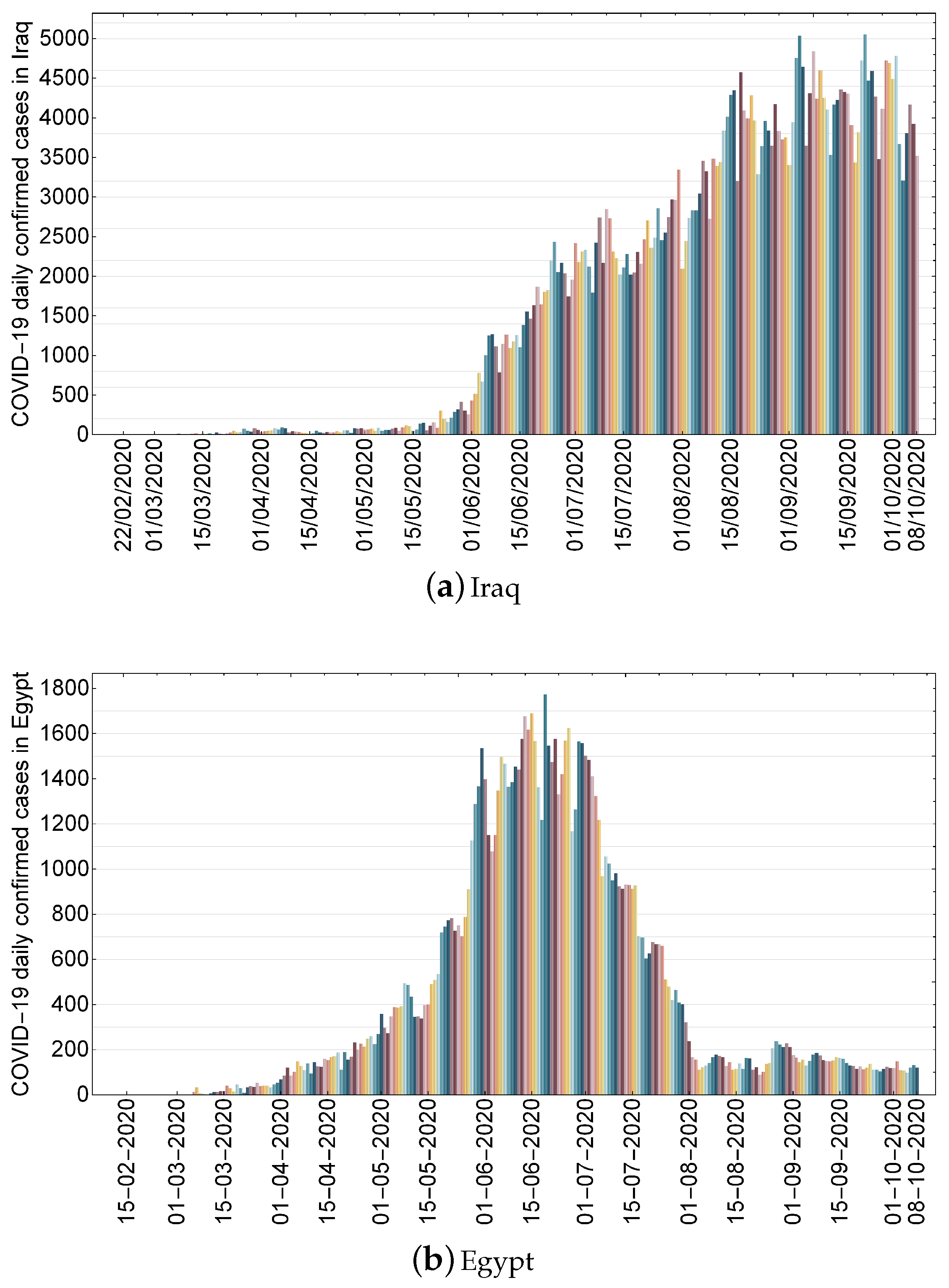 Processes Free Full Text Modeling Control And Prediction Of The Spread Of Covid 19 Using Compartmental Logistic And Gauss Models A Case Study In Iraq And Egypt Html