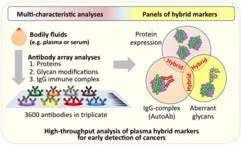High-Throughput Analysis of Plasma Hybrid Markers for Early Detection of Cancers