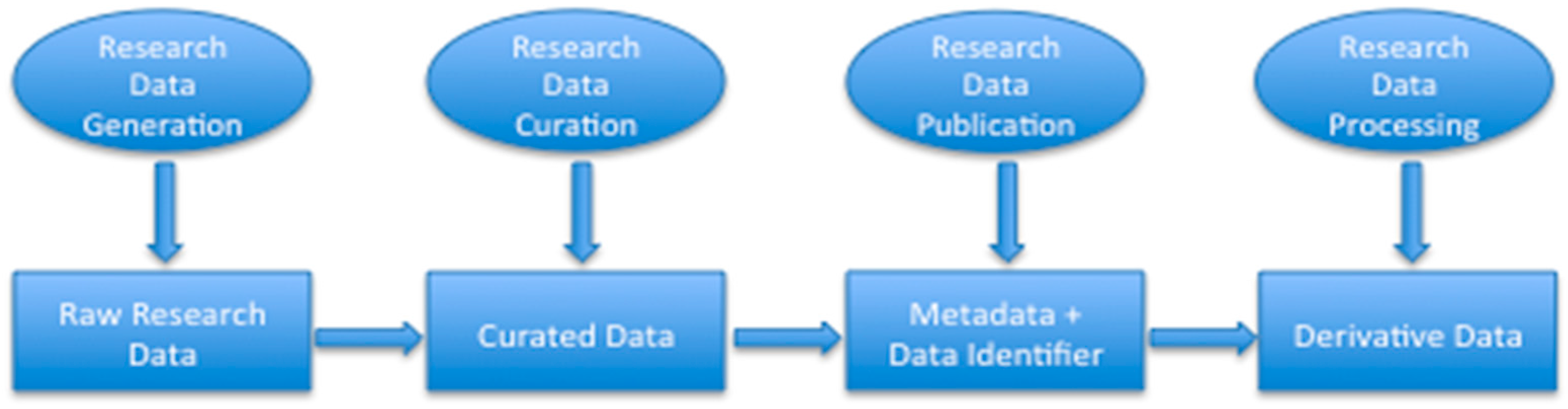 online research paper database