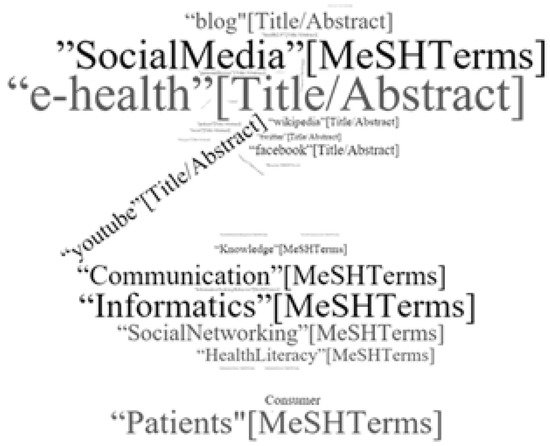 Social Media Usage for Patients and Healthcare Consumers: A Literature Review