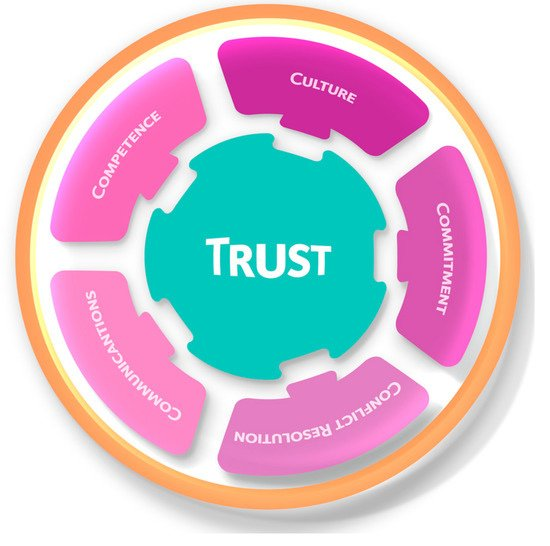 A Trust Framework for Online Research Data Services