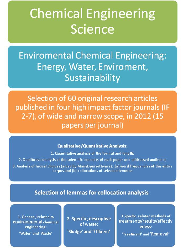 recent research papers in chemical engineering