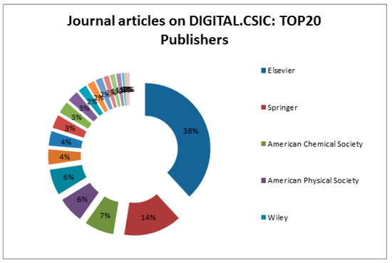 Publications | An Open Access Journal from MDPI