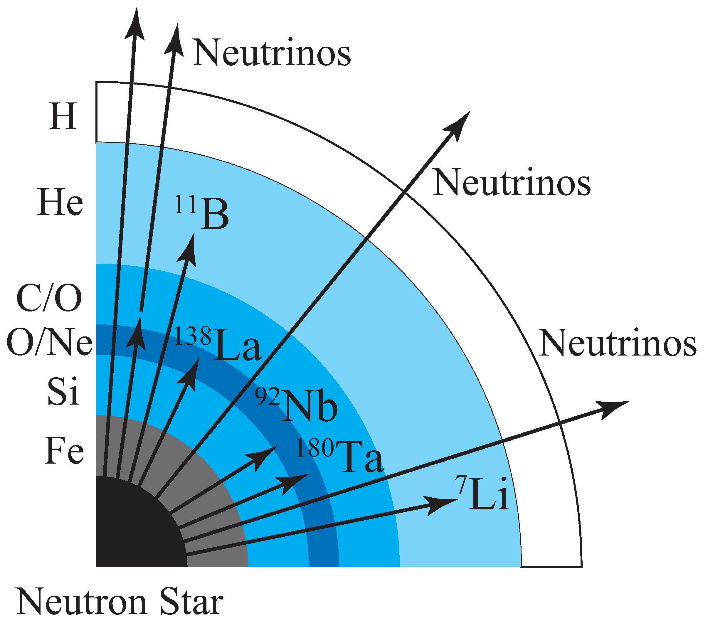 nucleosynthesis in massive stars