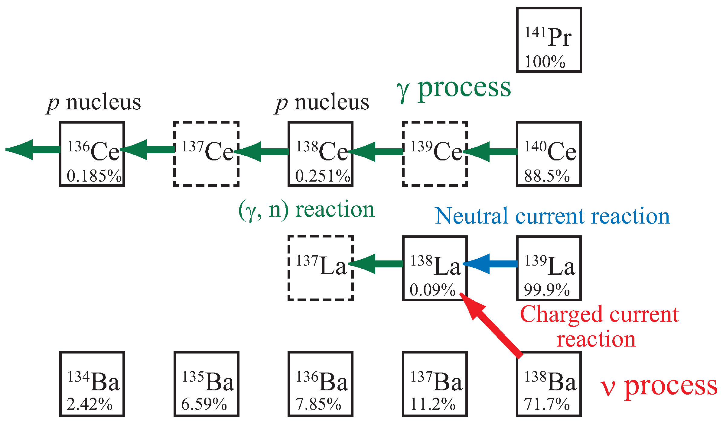 supernovae and nucleosynthesis arnett