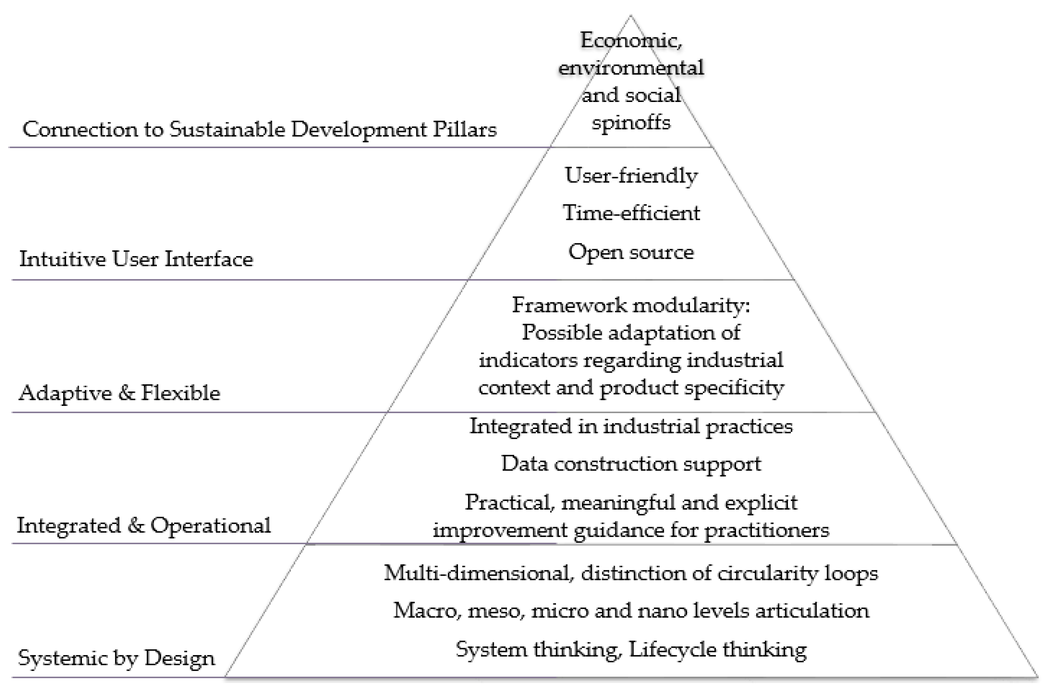 systems theory research paper This article offers an overview of the origins and the main features of the world- systems analytical framework both the historical roots of long-term social change and the global scope of the large-scale transformations of the modern world- system are emphasized according to the world-systems theory, the global division of.