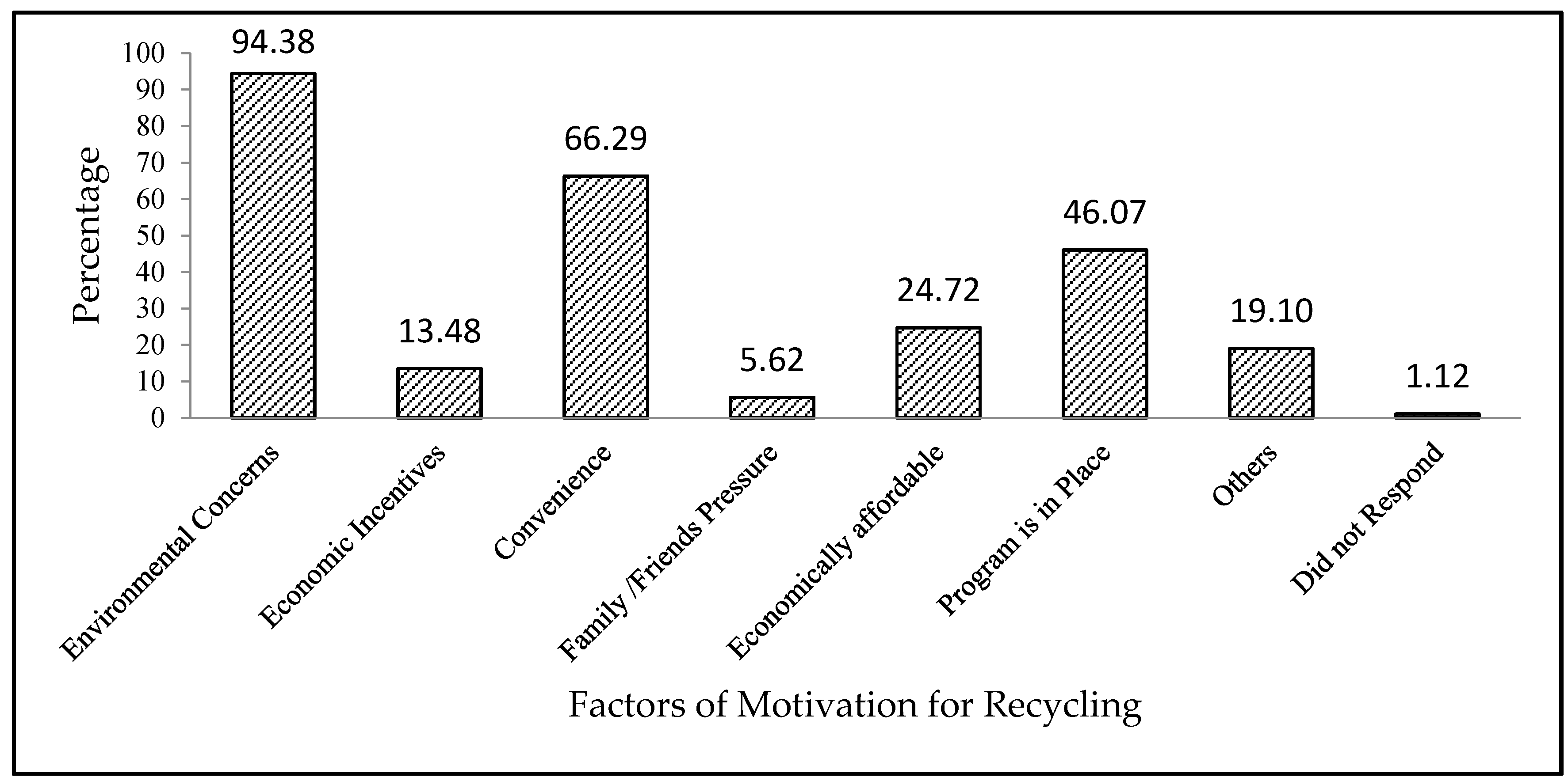 essay on agricultural waste recycling