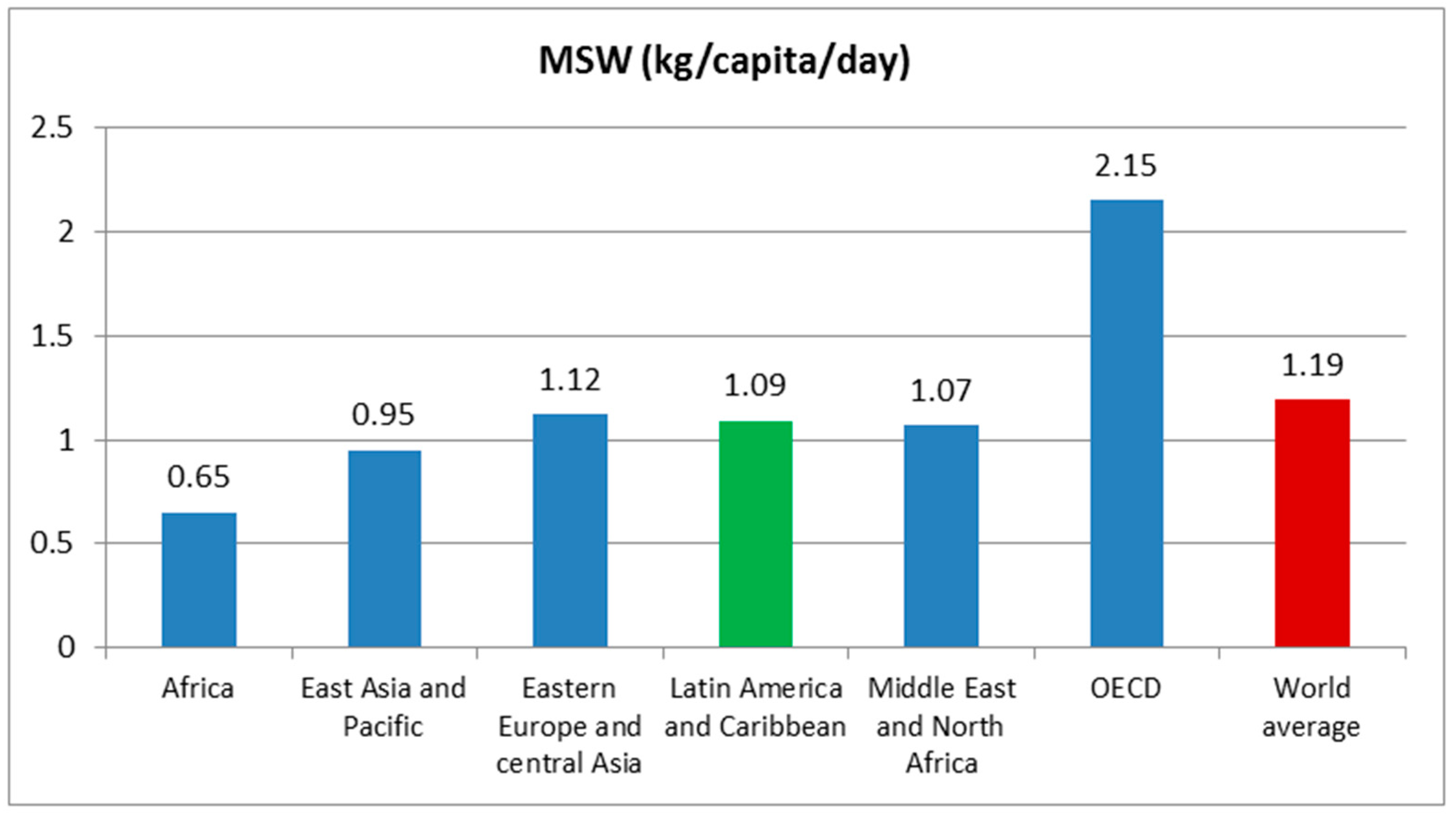 Recycling Free Full Text Municipal Solid Waste Management In Latin America And The Caribbean Issues And Potential Solutions From The Governance Perspective