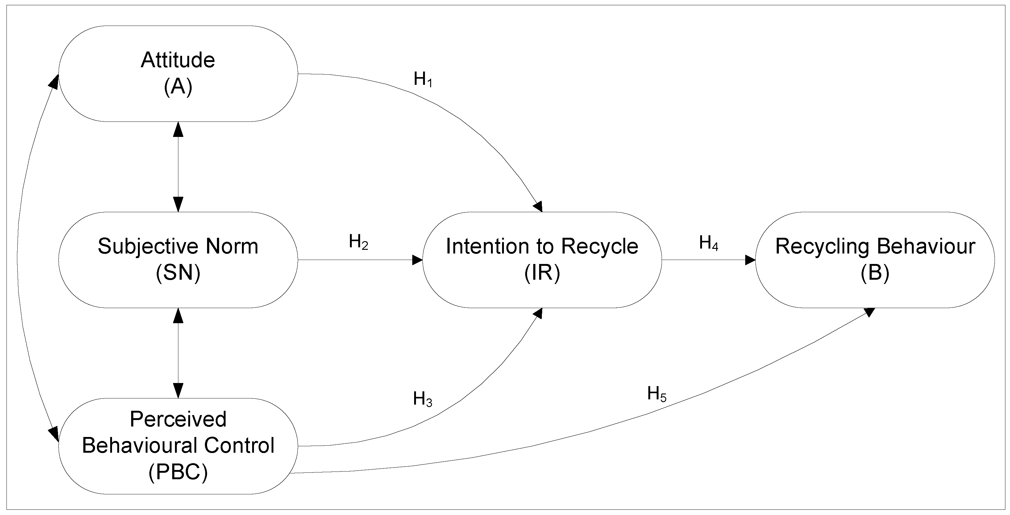 recycling free full text applying the theory of planned behavior