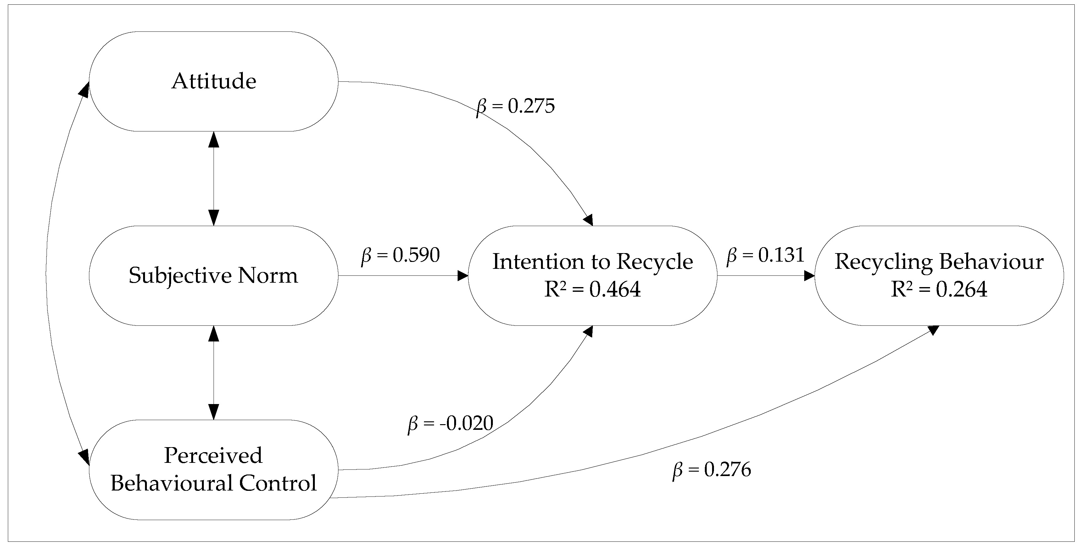 Recycling   Free Full-Text   Applying the Theory of Planned