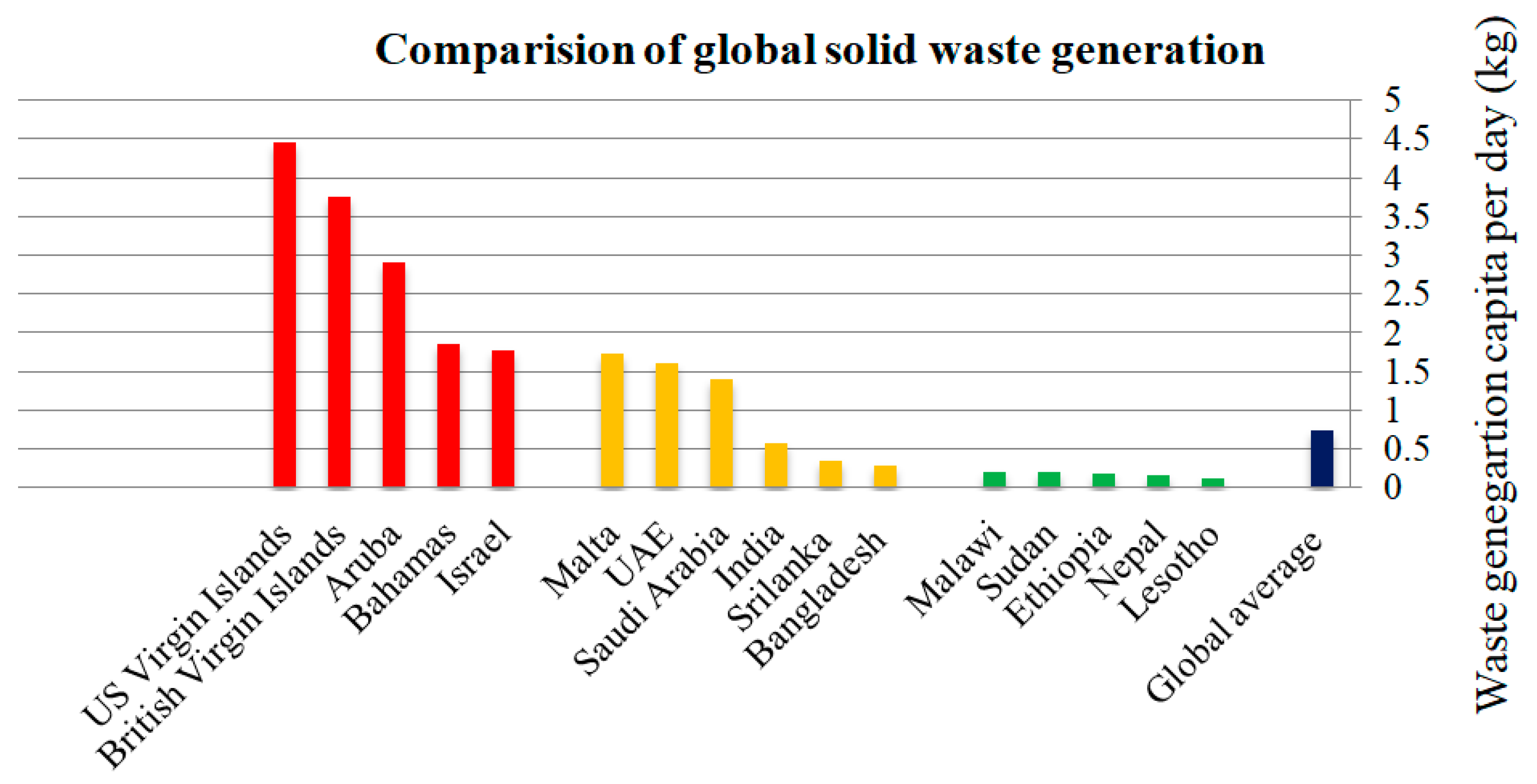 Recycling Free Full Text Solid Waste Management On A Campus In A Developing Country A Study Of The Indian Institute Of Technology Roorkee Html