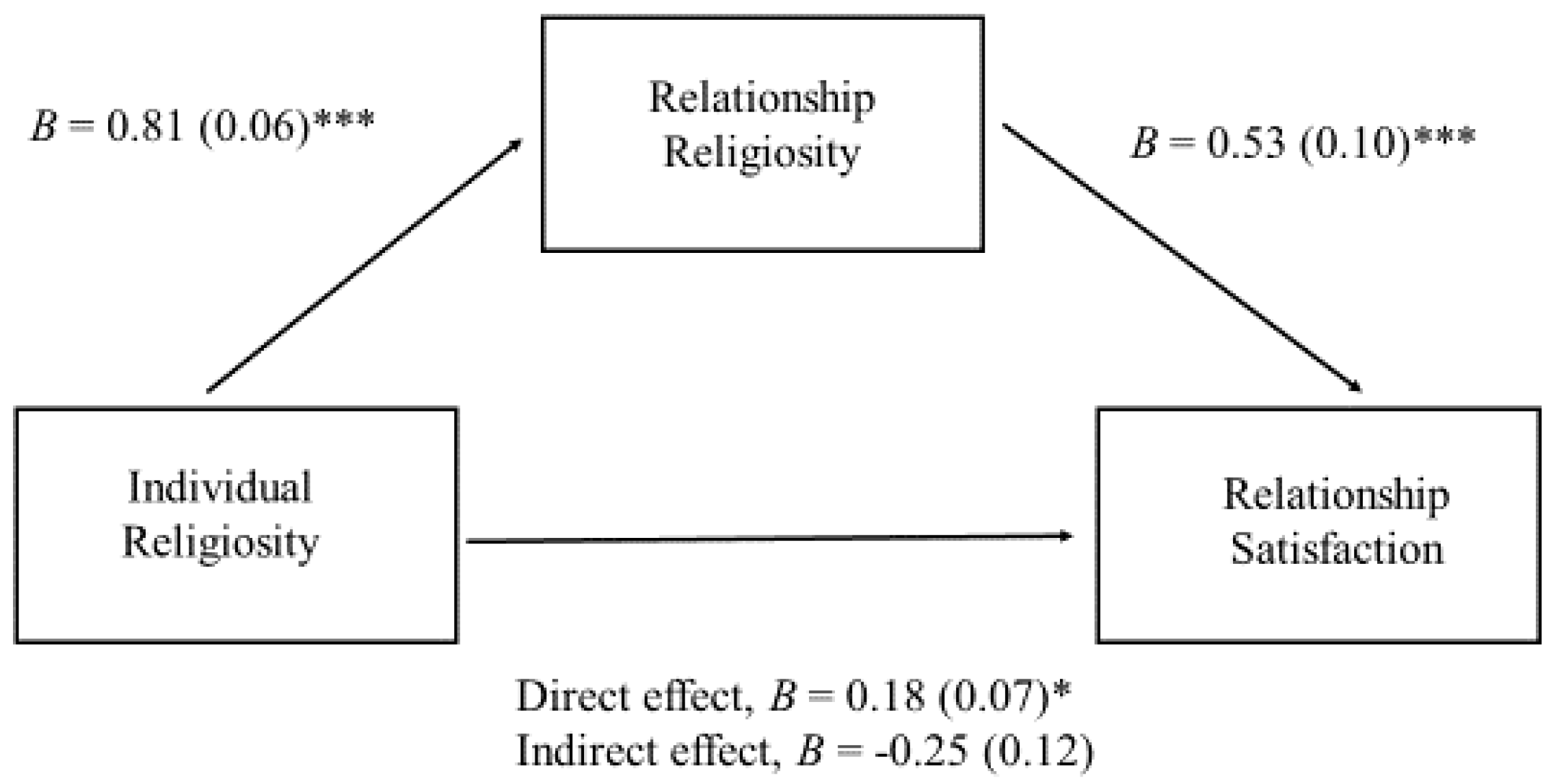 six conflict variables with relationship satisfaction Page | 3 abstract this study explores the relationship between job satisfaction and employee turnover intention in the context of organizational culture, using data from the quality of work.
