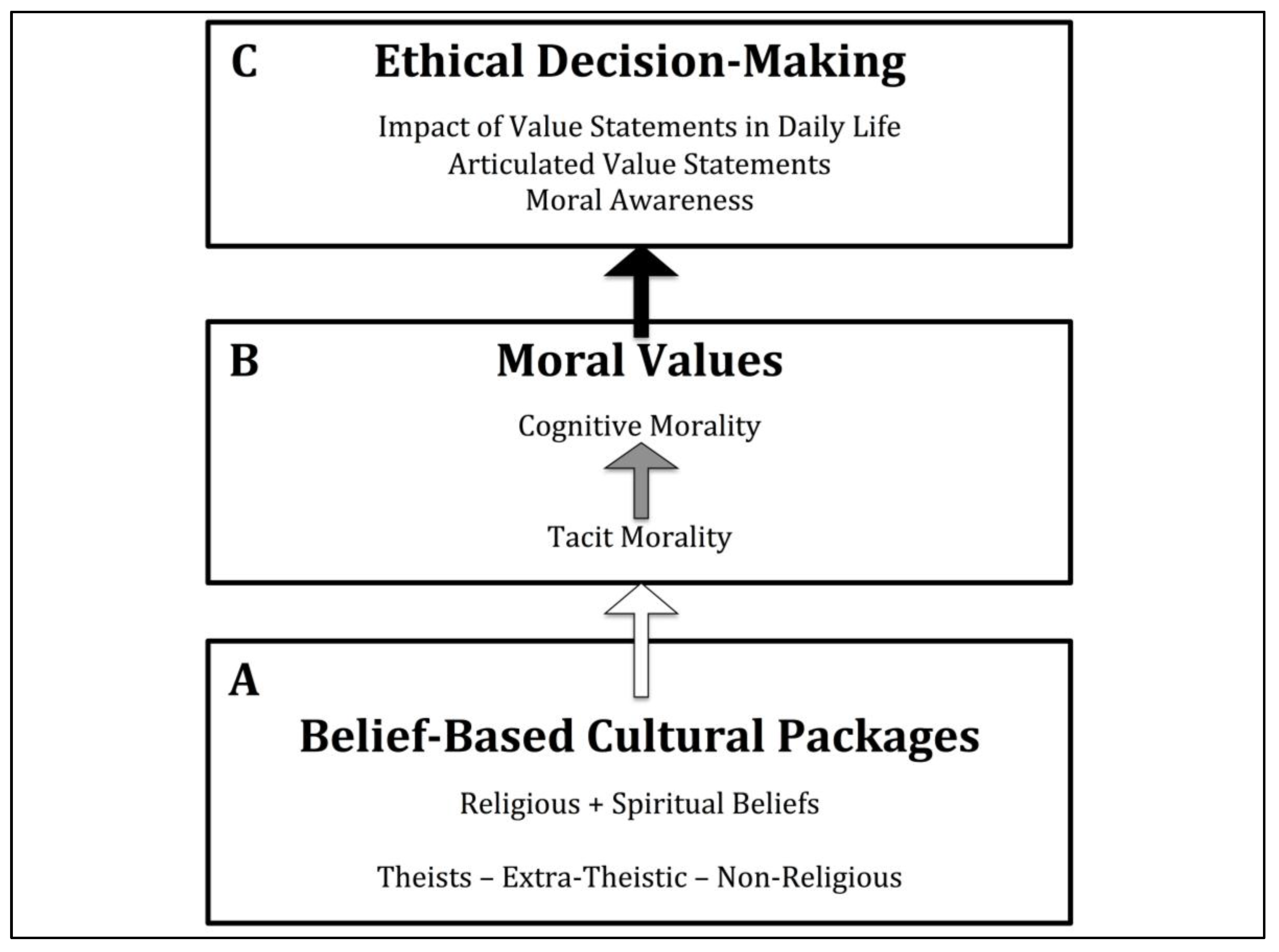 morality and cognitive decision making experiment Second order ethical decision-making in counselling psychology: and a moral developmental process that correspond with this cognitive theory.