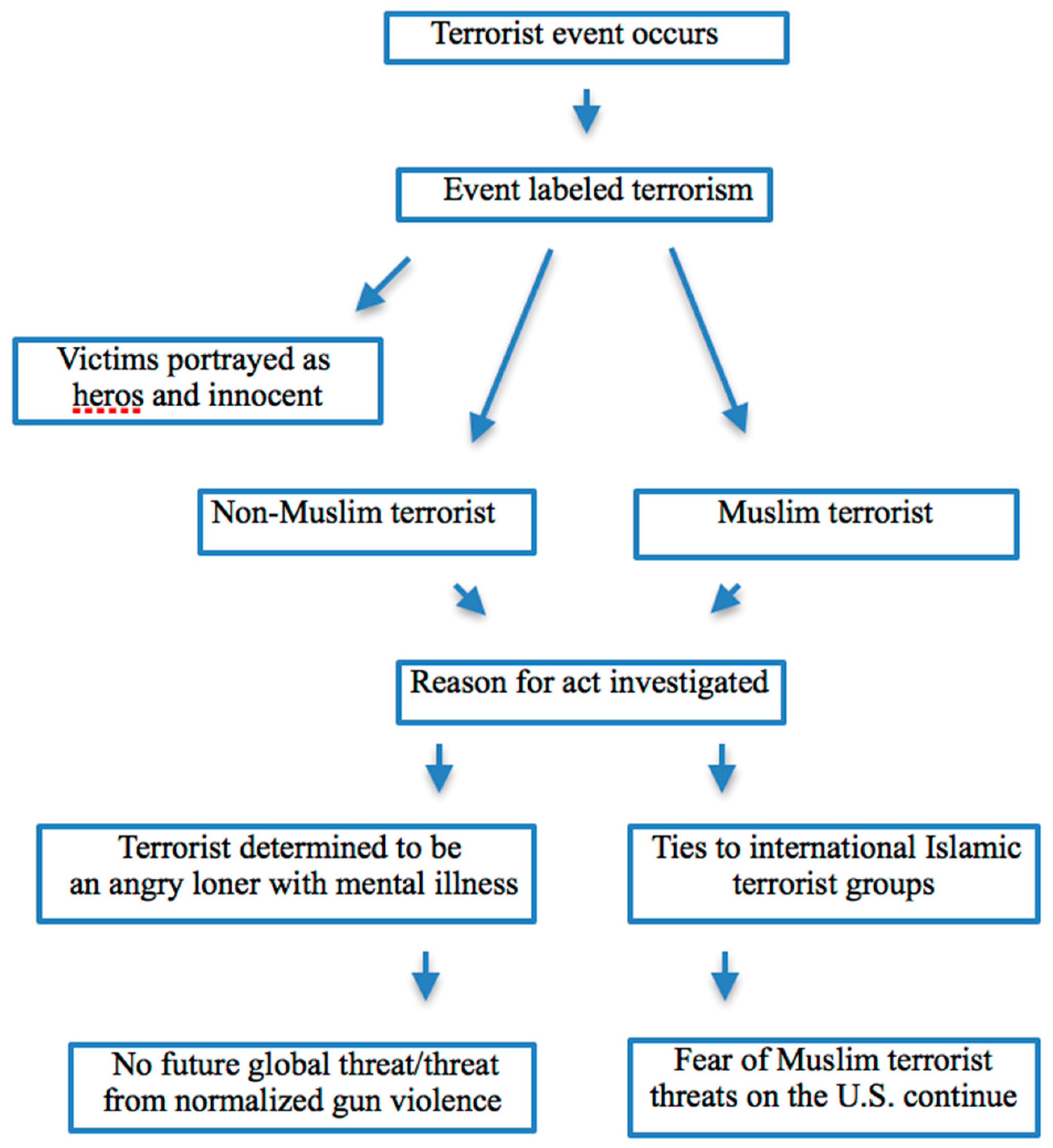 Religions | Free Full-Text | Framing Islam/Creating Fear: An