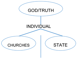"""Religions 