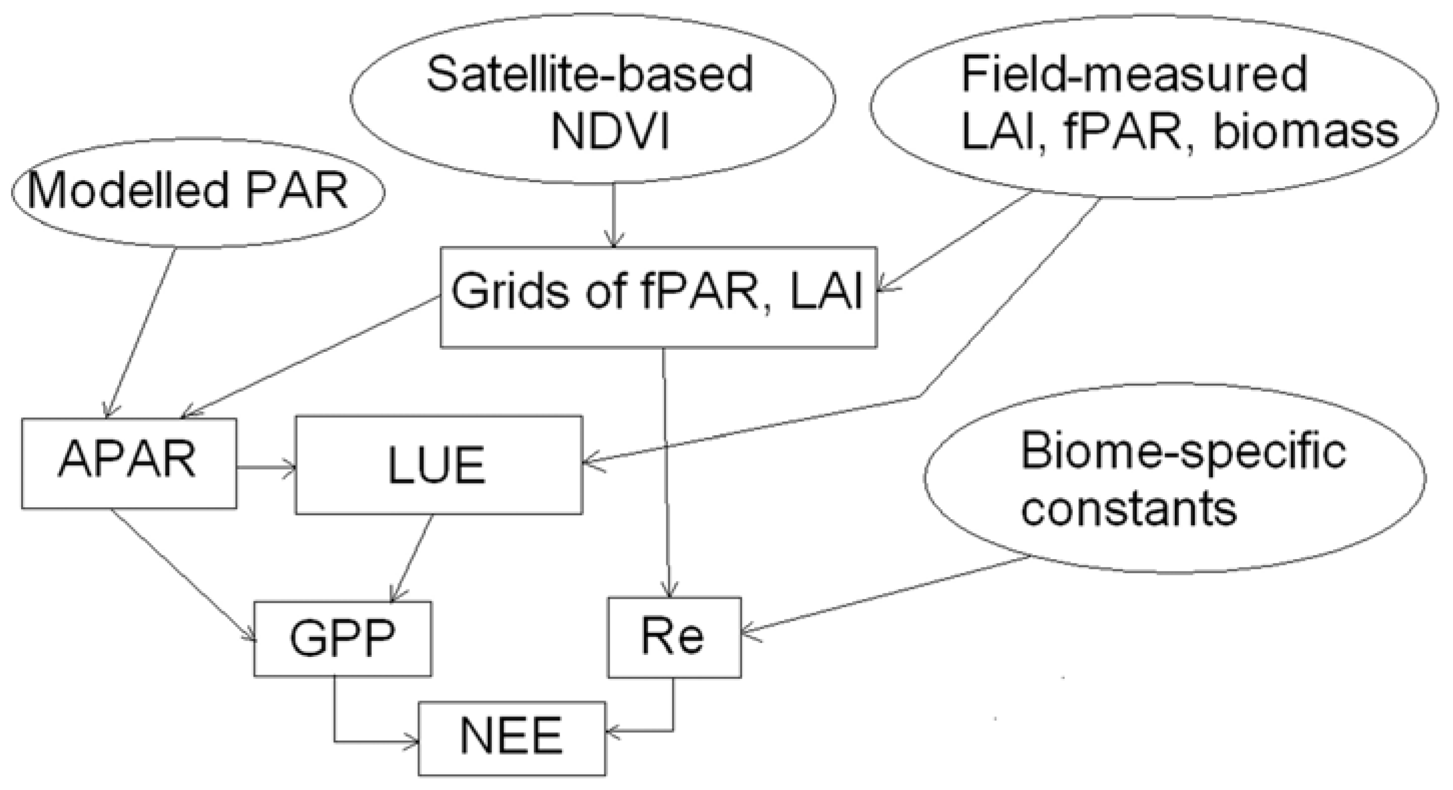 Remote sensing free full text modeling net ecosystem exchange no geenschuldenfo Image collections