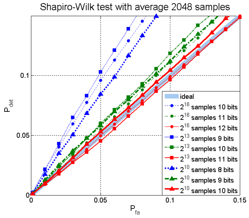 how to read shapiro-wilk normality test