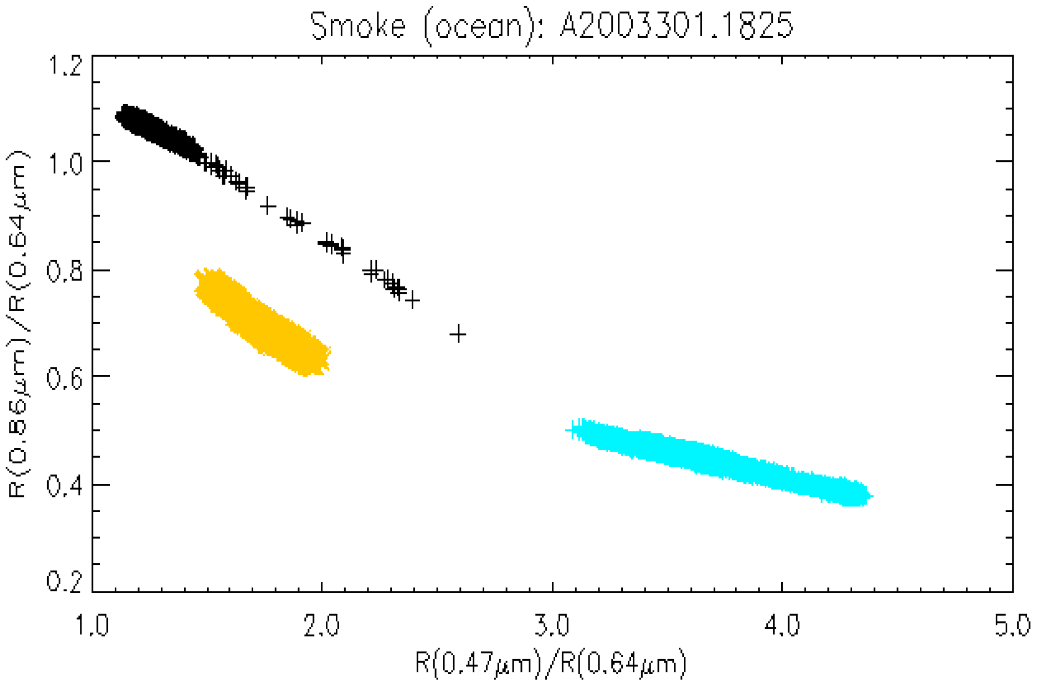 Remote Sensing | Free Full-Text | Dust and Smoke Detection for Multi