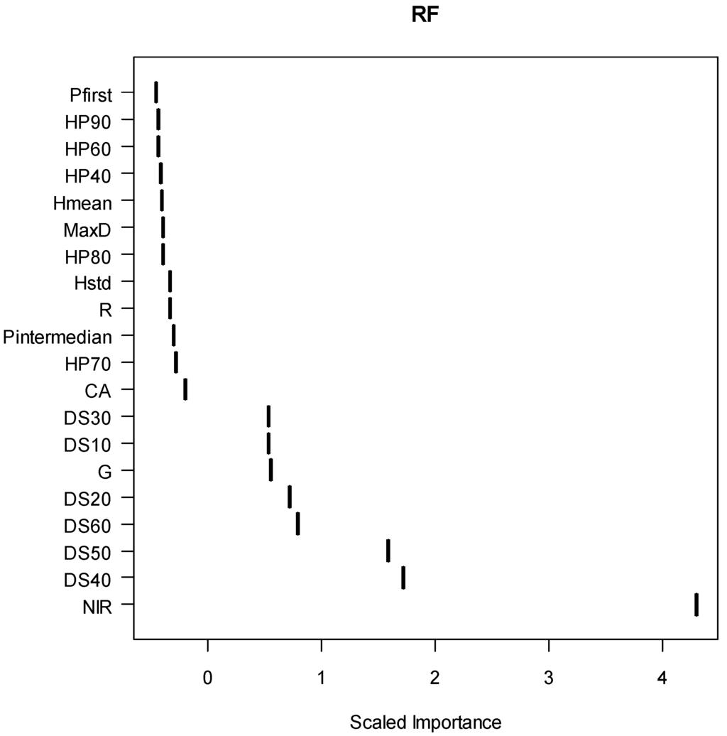 remote sensing full text classification of defoliated remotesensing 02 02665 g004 1024