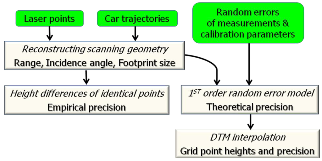 lan based evaluation system Entity structure based design methodology: a lan protocol example abstract: an  application of the system entity structure is illustrated: a frame-like  the  methodology aims to facilitate evaluation of a wide family of design alternatives  and.