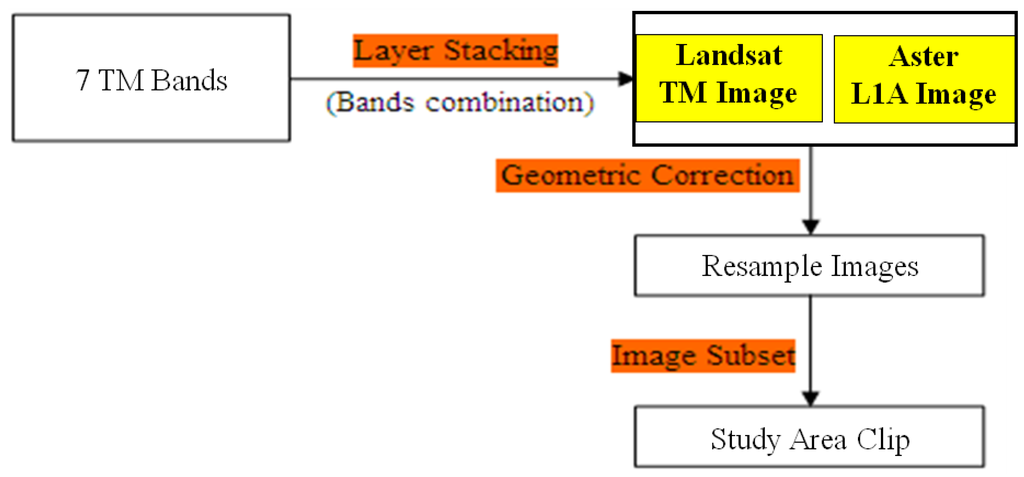 thermalinfrared remote sensing urban heat islands essay Remote sens 2015, 7,  article analysis of the urban heat island effect in shijiazhuang, china  multi-scale thermal remote sensing observations have not been.