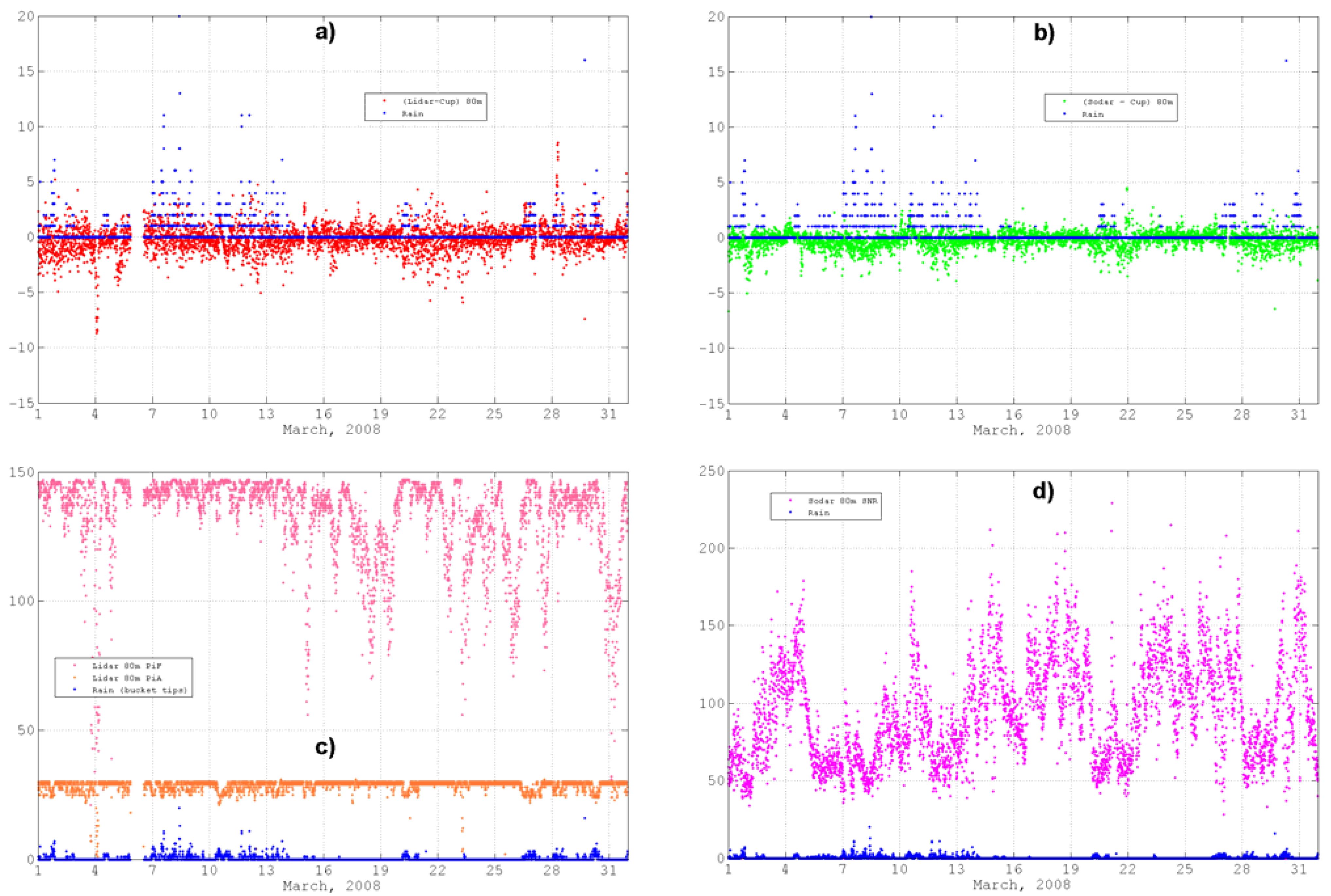 Remote Sensing Free Full Text Lidar And Sodar Measurements Of Rain Sound Effects Generator Circuit No