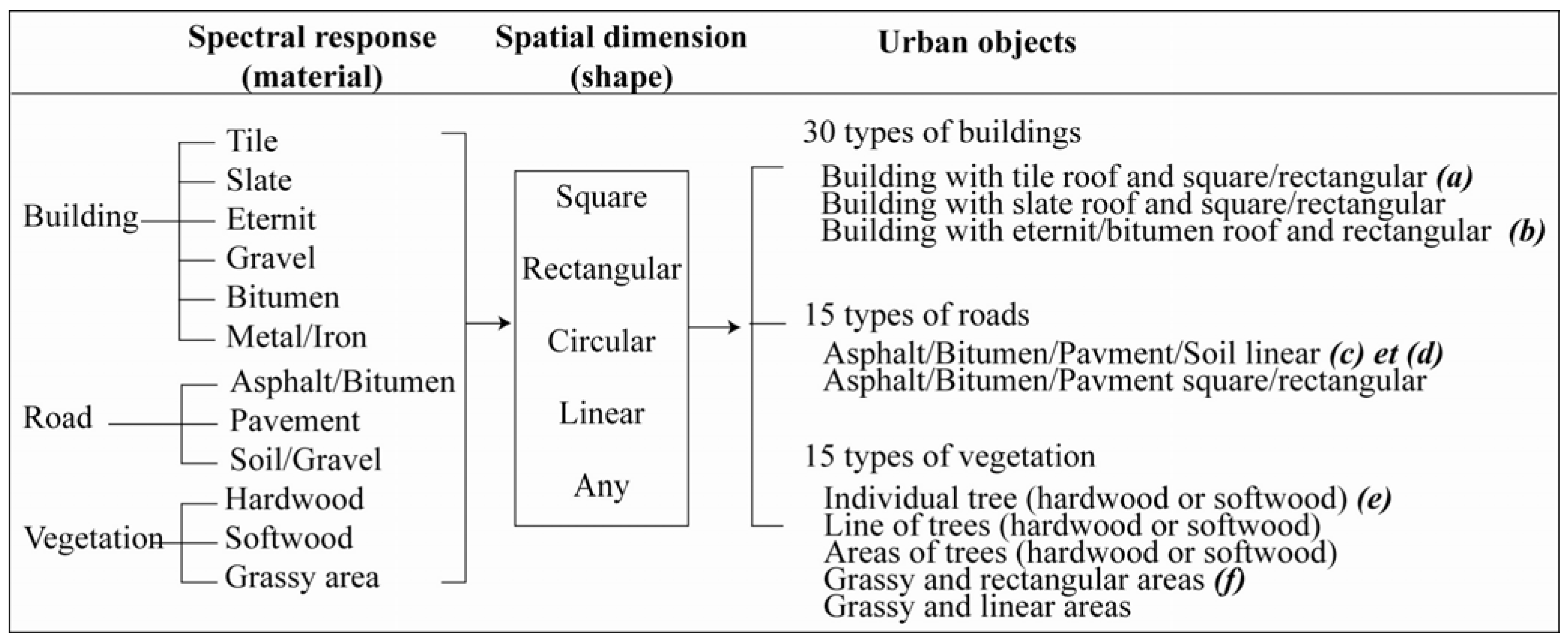 Remote Sensing | Free Full-Text | Optimizing Spatial Resolution of ...