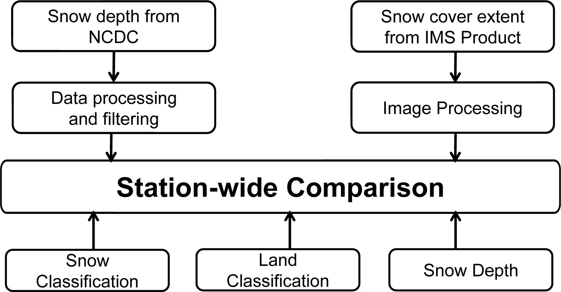 Remote Sensing Free FullText Validation Of NOAAInteractive - Us snow cover map noaa