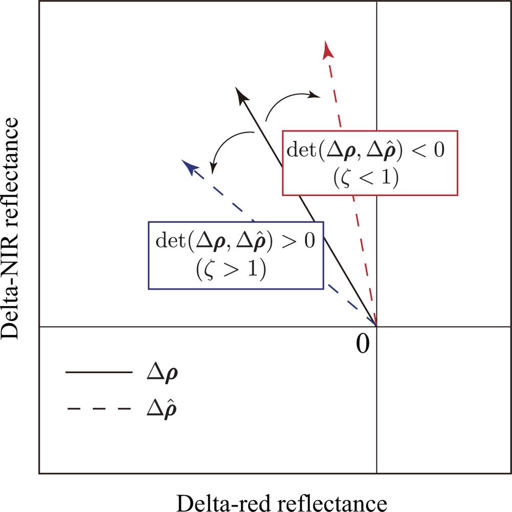 Parallel vectors determinant