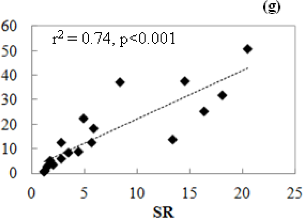 the relationship between chlorophyll content and ndvi is