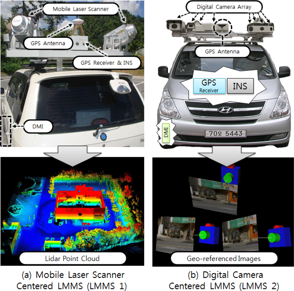 Dynascan land-based mobile mapping and surveying