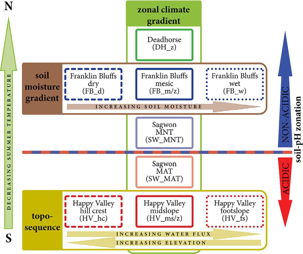 soil plant atmosphere continuum pdf