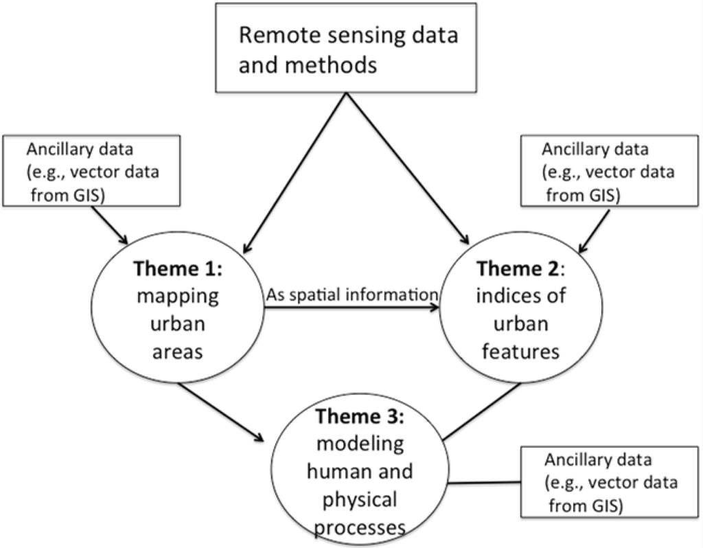 Remote sensing research papers