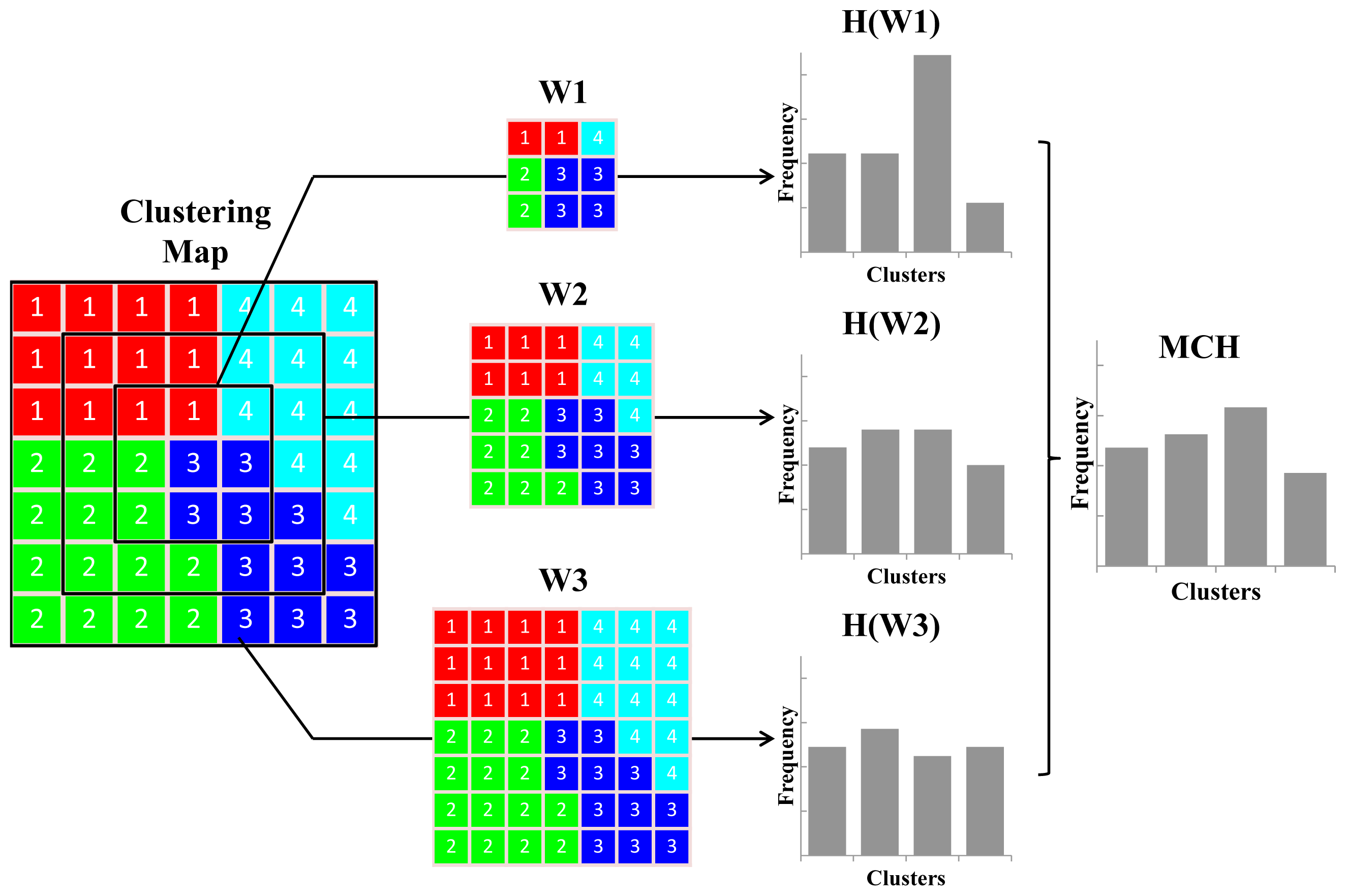 vdec based data extraction and clustering approach Group extends methods for image information extraction to lidar data  clustering  the idea of our approach can  model reconstruction is based on the clusters.