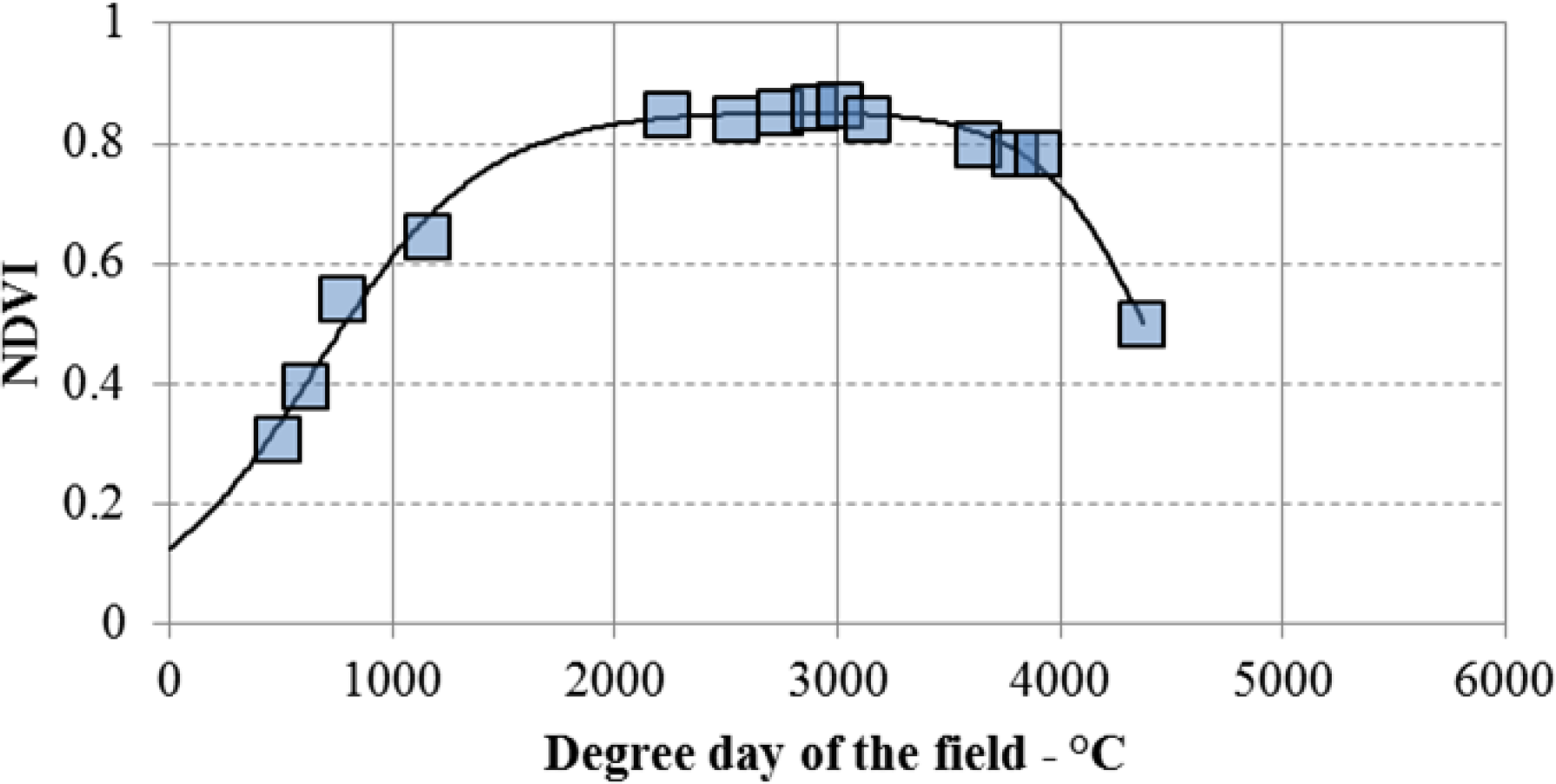 forecasting models for yield estimation
