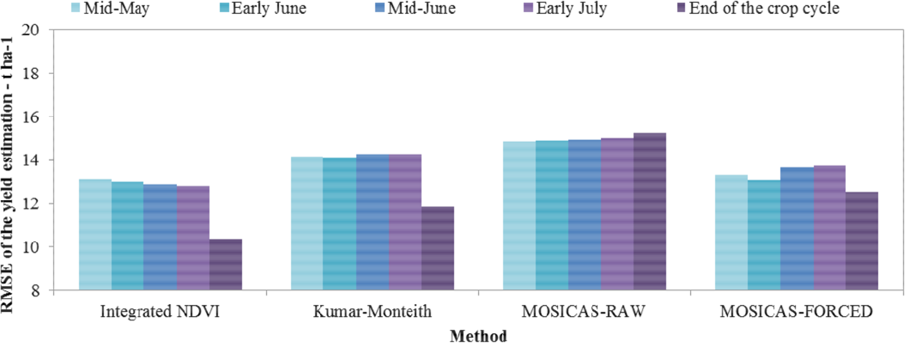forecasting models for yield estimation Satellite remote sensing and gis based crops forecasting & estimation system in pakistan ijaz ahmad, abdul ghafoor, muhammad iftikhar bhatti ,ibrar-ul hassan akhtar.
