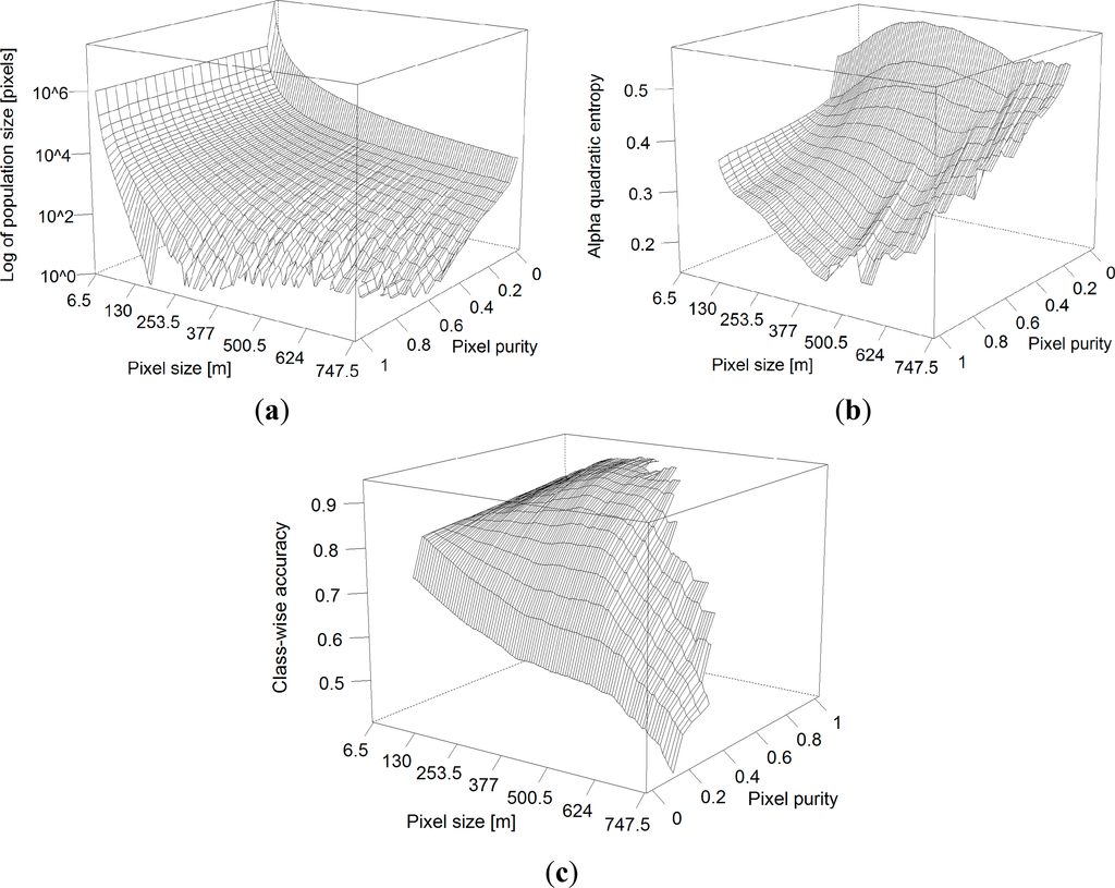 paragraph with spatial order Z-curve and hilbert space filling curve are examples of induced spatial order essentially, it is a higher dimensional proxy for closeness and can be used in spatial filtering, searching, and indexing.