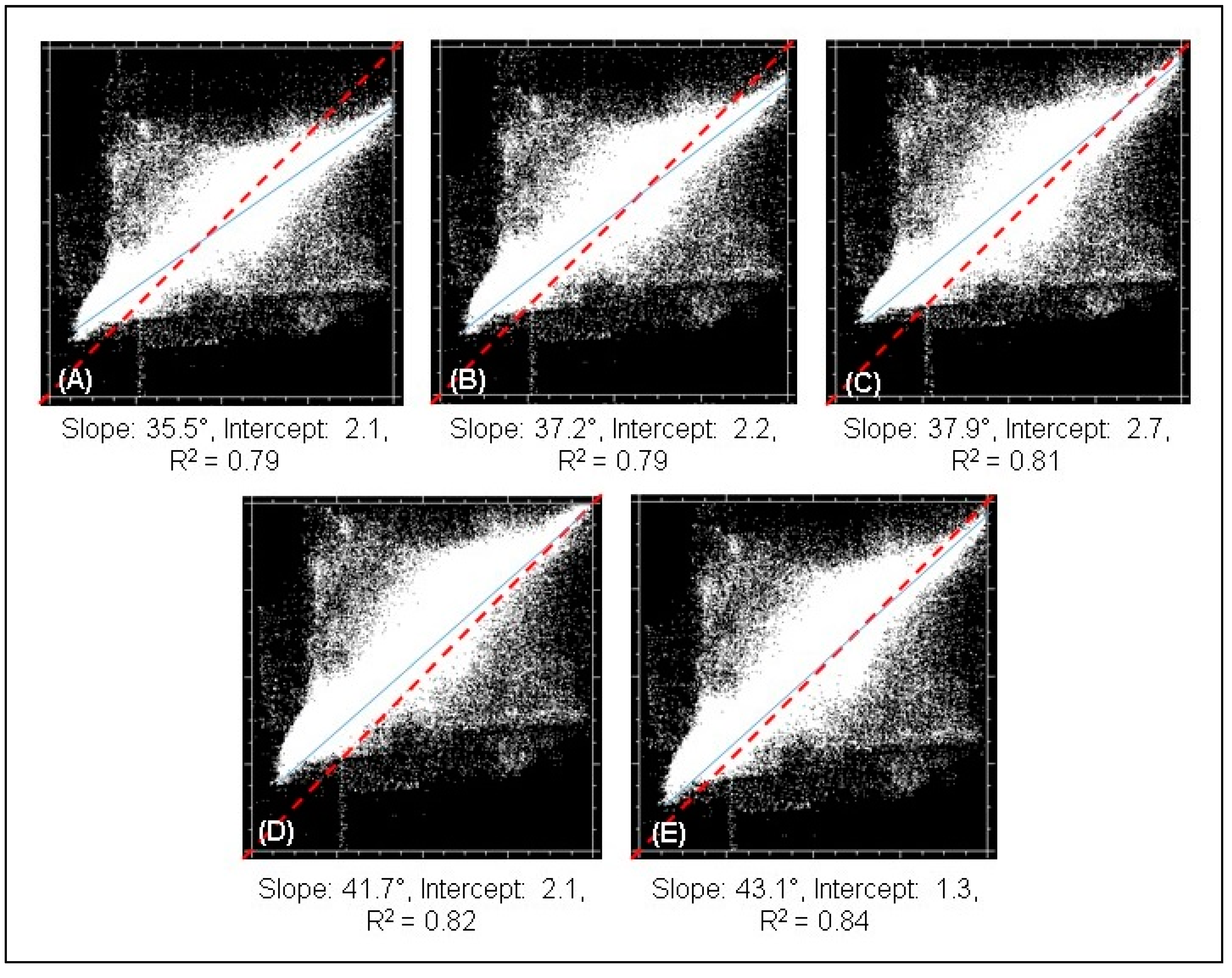 Remote Sensing   Free Full-Text   An Assessment of Polynomial